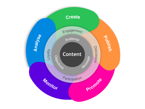 Digital-Content-flywheel-v2
